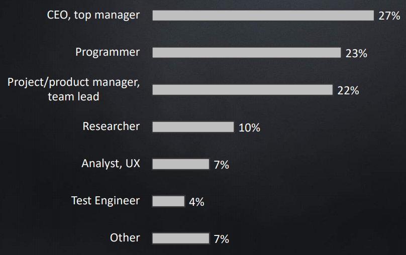 Conference Audience: CEO 27%, Programmers 23%, Project and Product Managers 22%, Researchers 10%, Analysts and UX 7%, Test Engineers 4%